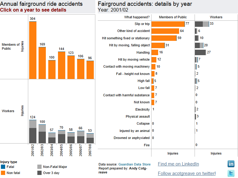 Fairground accident rates.png