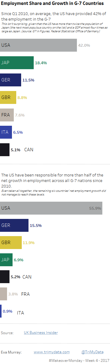 employment-share-and-growth-in-g-7-countries