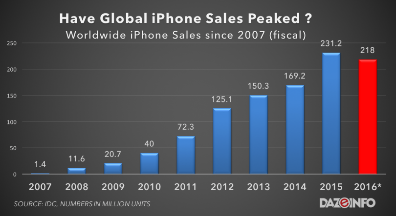 global-iphone-sales-2007-2016