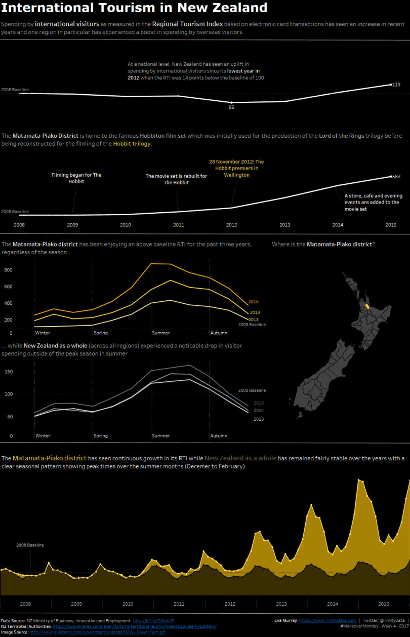nz-tourism-rti-v2