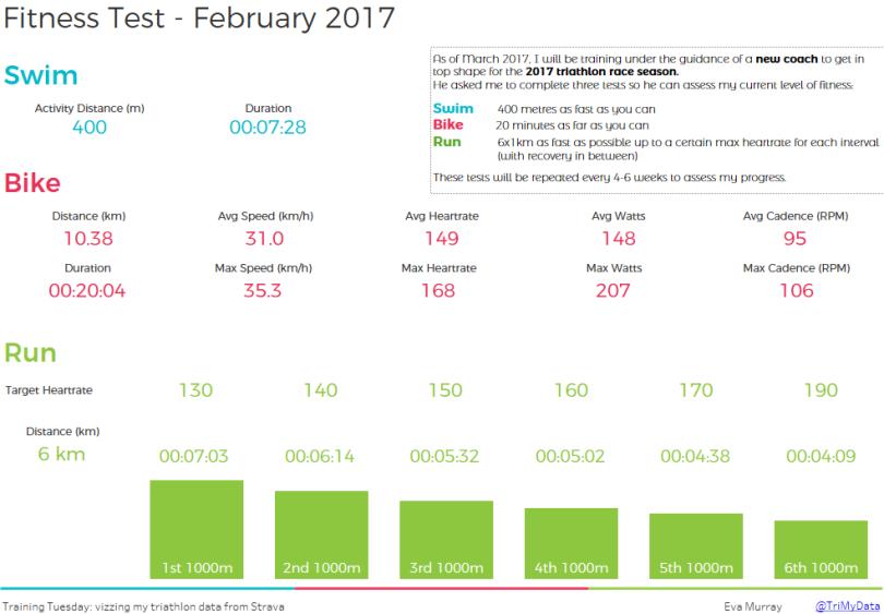fitness-test-february-2017