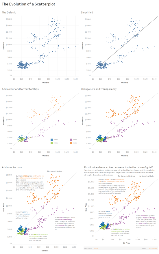 The Evolution of a Scatterplot (2).png
