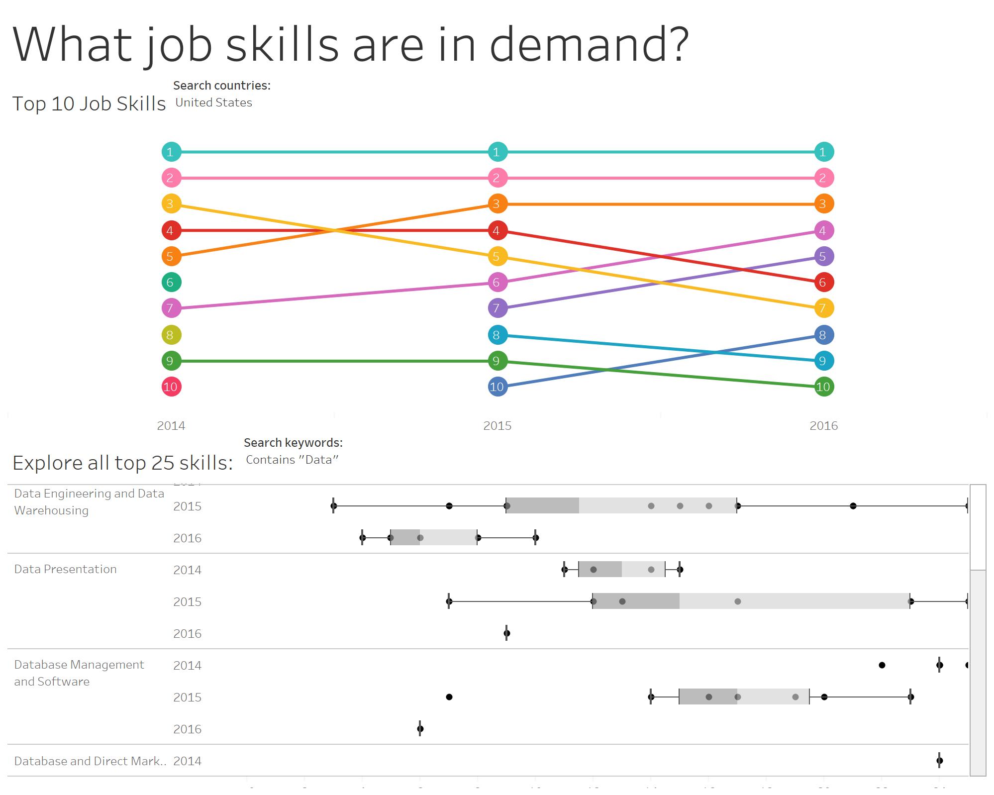 Data Analyst Jobs Tableau Free Templates Best Resume