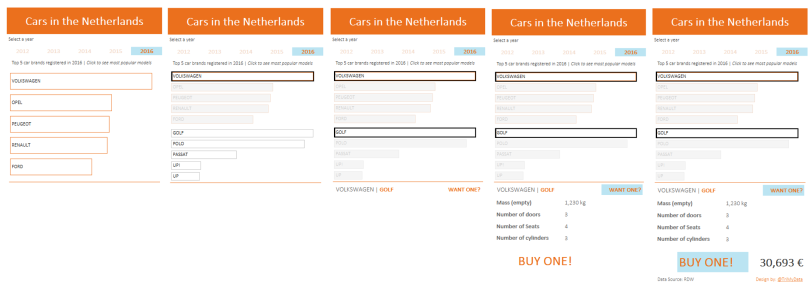 Car registrations in NL