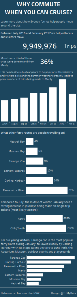 Sydney Ferry Patronage