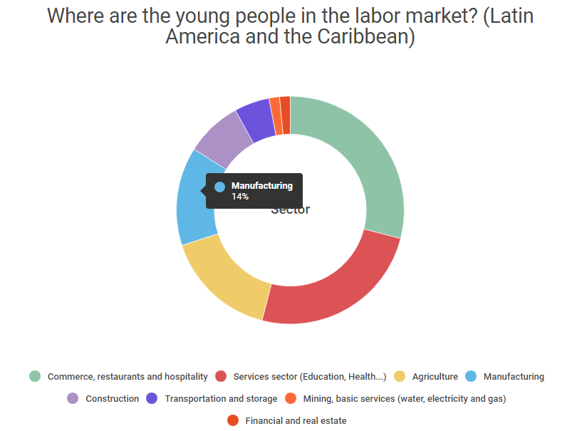 Youth Employment LATAM original.png