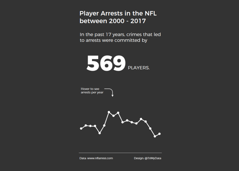 Makeover Monday week 35, 2017: Player Arrests in the NFL