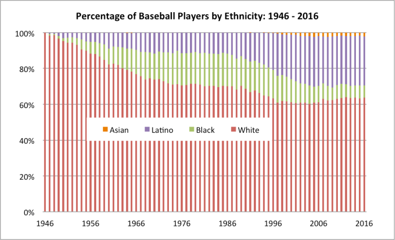 mlb-demographics-armour-levitt-figure1