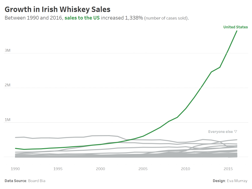 Irish Whiskey Sales