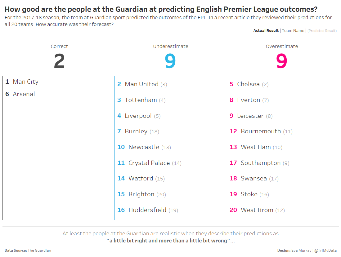Epl Predictions Today