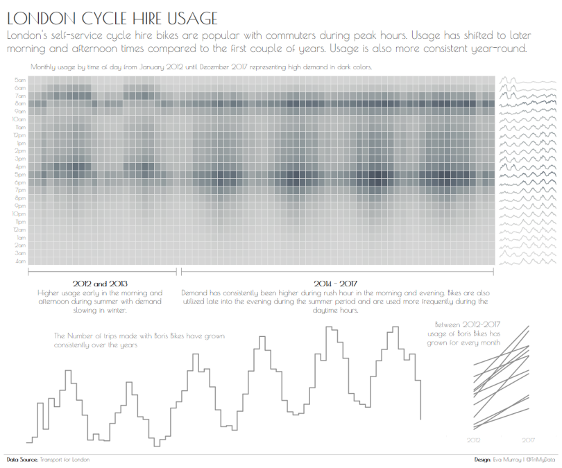 London Cycle Hire Usage