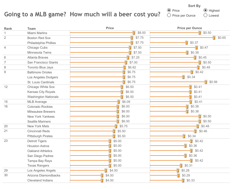 MLB Beer Prices.png